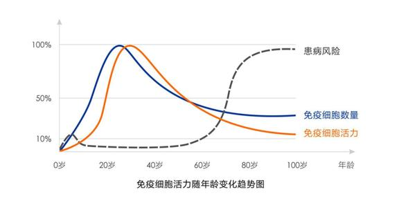 NMN是什么物质?为什么NMN能够抗衰老?插图