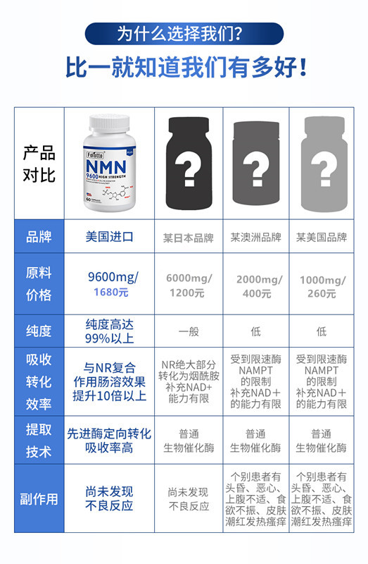 NMN知名品牌测评,选择NMN好品牌,新手必看!插图